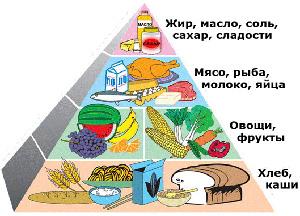 диета при остром гастрите меню